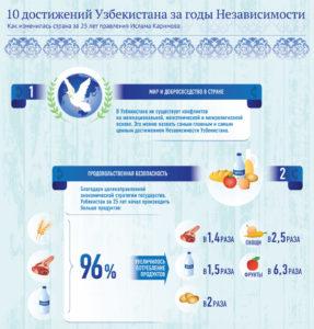 10d 287x300 - 10 достижений Узбекистана за годы независимости
