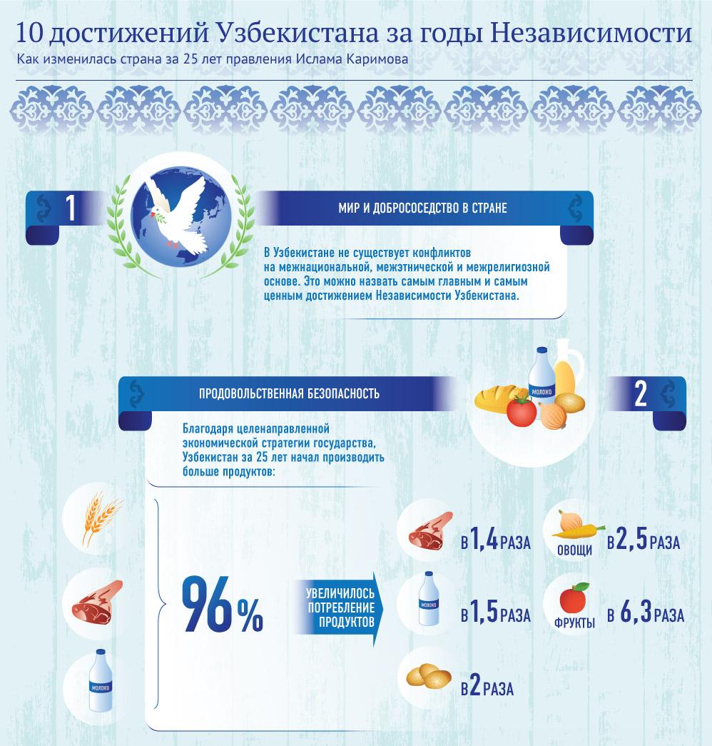 10d - 10 достижений Узбекистана за годы независимости