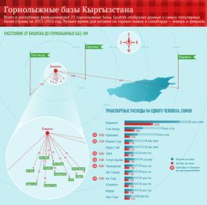 gornolyjnye bazy1 300x298 - Горнолыжные базы Кыргызстана в цифрах