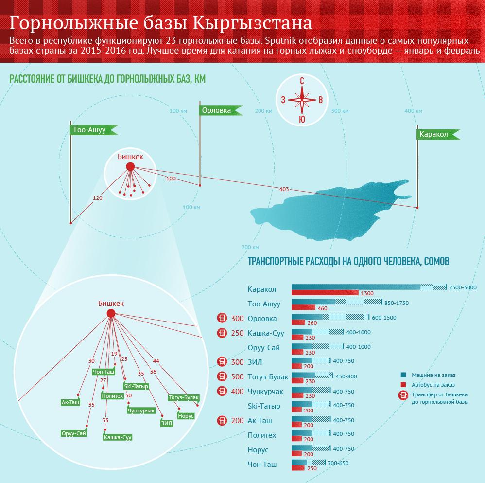 gornolyjnye bazy1 - Горнолыжные базы Кыргызстана в цифрах