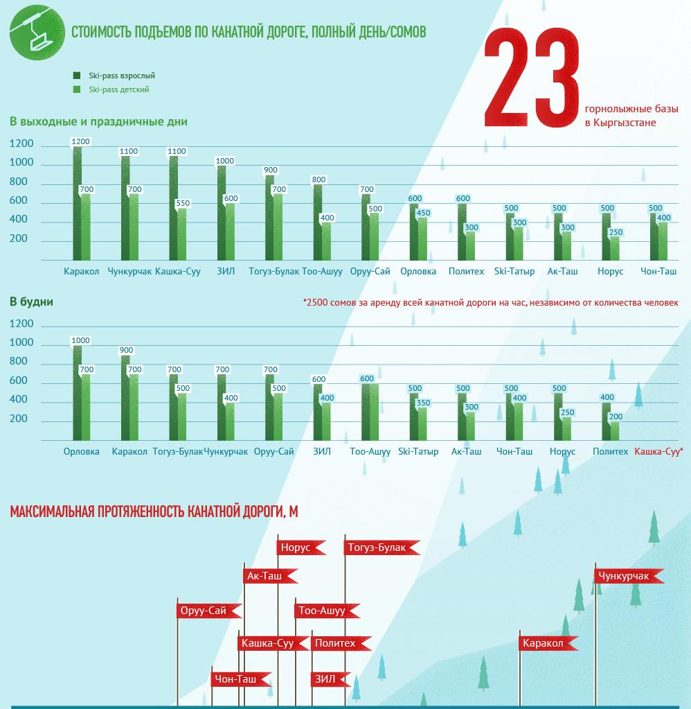 gornolyjnye bazy31 - Горнолыжные базы Кыргызстана в цифрах