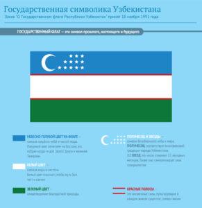 simvolika1 291x300 - Государственная символика