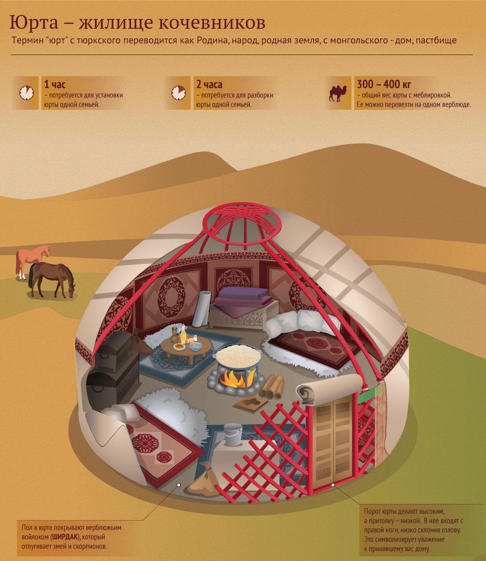 yurta1 - URTA — THE NOMADIC DWELLING OF THE KAZAKHS.